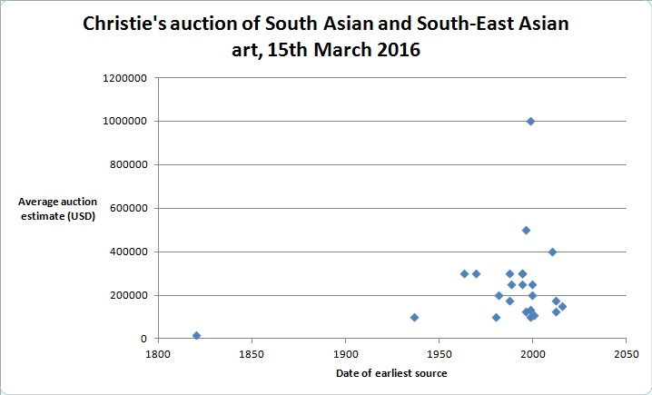 Lots in Christie's 15th March 2016 auction of South Asian and Southeast Asian art by date of earliest source