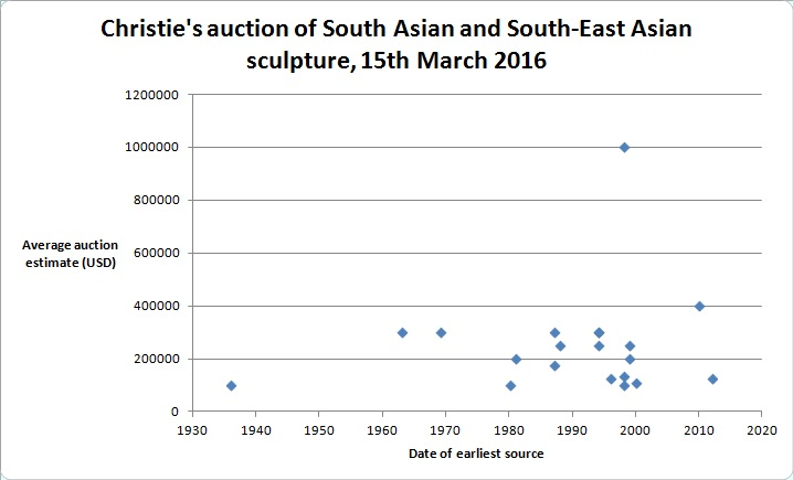 Lots in Christie's 15th March 2016 auction of South Asian and Southeast Asian sculpture by date of earliest source