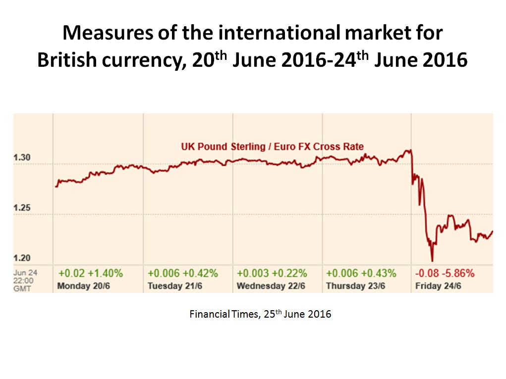Measures of the international market for British currency, 20th June 2016-24th June 2016