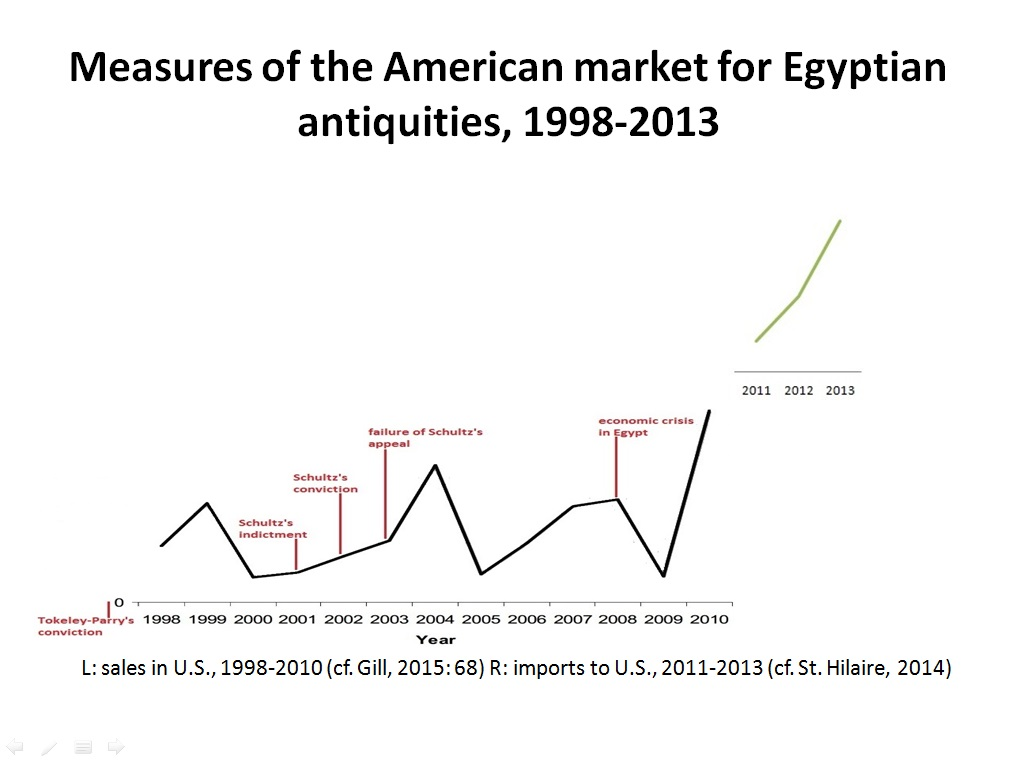 Measures of the American market for Egyptian antiquities, 1998-2013