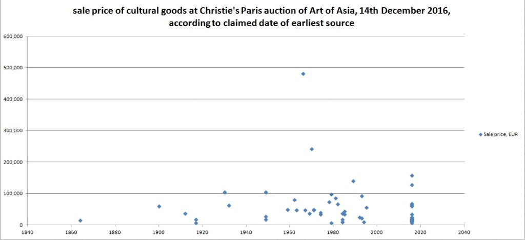 graph of the sale price of cultural goods at Christie's Paris auction of the Art of Asia, on the 14th of December 2016, according to the claimed date of the earliest source