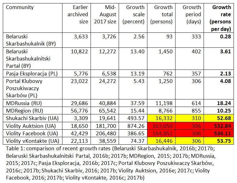 illicit antiquities trade metal detecting EE 170818 recent growth rates